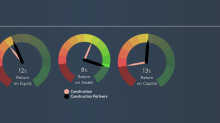 Should You Be Excited About Construction Partners, Inc.'s (NASDAQ:ROAD) 12% Return On Equity?