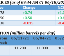 Is The Oil Rally Nearing Its End?