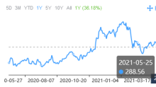3 Stocks Growing Capex Fast