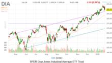 Dow Jones Today: Coronavirus Vexes Stocks