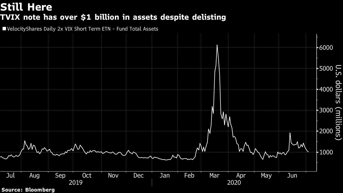 JPMorgan Says Giant Volatility Product May Rise From the Ashes
