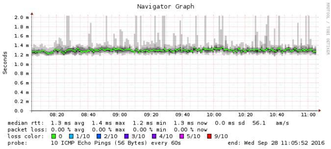 Webcam-Botnet griff Hosting-Provider an