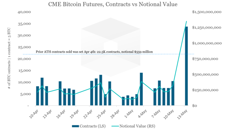 Bitcoins per block chart for gulf world coins bitcoins wiki