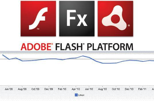 Adobe Air bids adieu to Linux, shifts focus to mobile