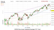 Dow Jones Today: Monday, Bloody Monday