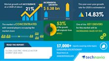 COVID-19 Impact and Recovery Analysis- Electric Vehicle Motor Market 2020-2024 | Increasing Sales Of EVs to Boost Growth | Technavio