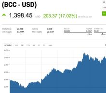 Bitcoin Cash has risen 80% over the last week
