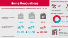 Canadian homeowners trim spending on home renovations in 2018: CIBC Poll