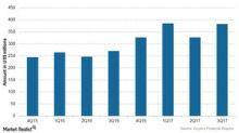 Examining Incyte's Quarterly Revenue Trend