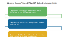 A Look at GM's Brand-wise US Sales in January 2018