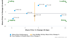 Lookers Plc breached its 50 day moving average in a Bullish Manner : LOOK-GB : December 14, 2017