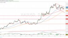Oro Cae por Debilidad del DXY a Pesar de Temores por Recesión
