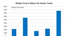 What Does Stryker's Valuation Trend Indicate?