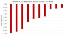 DMLP, LNG, and NGL: Top MLP and Midstream Losses Last Week