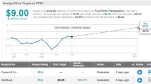 Wedbush: 3 Healthcare Stocks Under $10 With Massive Upside Ahead