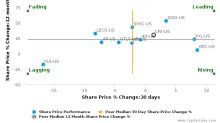 Colfax Corp. breached its 50 day moving average in a Bearish Manner : CFX-US : August 11, 2017