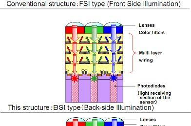 Toshiba launches 14.6 megapixel CMOS sensor with backside illumination for cellphones