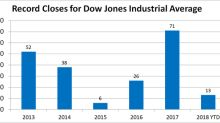A Foolish Take: Yet Another Record for the Dow