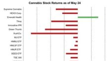 Cannabis Sector Dragged Down amid Market Weakness