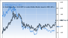6 Metals and Mining Stocks Gurus Agree On
