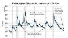 Falling Weekly Claims Signal Overheating Job Market