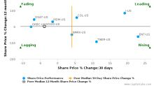 Gogo, Inc. breached its 50 day moving average in a Bearish Manner : GOGO-US : September 22, 2017