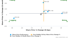 Allergy Therapeutics Plc breached its 50 day moving average in a Bearish Manner : AGY-GB : May 5, 2017