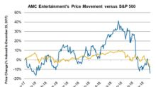 Why AMC Entertainment Stock Has Fallen 14% This Year