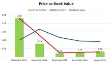 Is Enterprise Group a Bargain Trading at Just a Third of its Book Value?