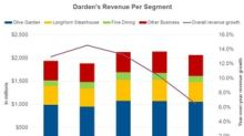 Darden Outperforms Analysts' Revenue Estimates in Fiscal Q1 2019