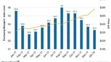 Gradual Fall in US Services PMI: Are Investors Concerned?