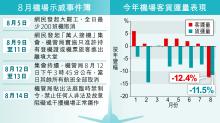 機場8月客量挫12.4% 十年最傷