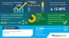 Car Leasing Market- Actionable Research on COVID-19 |Technavio