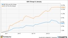 Why QVC Group Stock Gained 15% in January