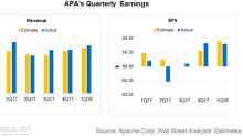 Apache's 1Q18 Results: Revenue Beats Estimate, Earnings Miss