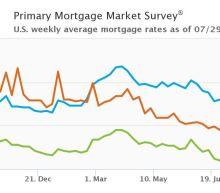 Mortgage Rates Make Slight Shift