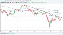 Bitcoin Defends $11,000 Mark and Eyes Move Higher