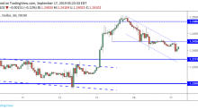 GBP/USD Daily Forecast – Sterling Continues to Correct Lower