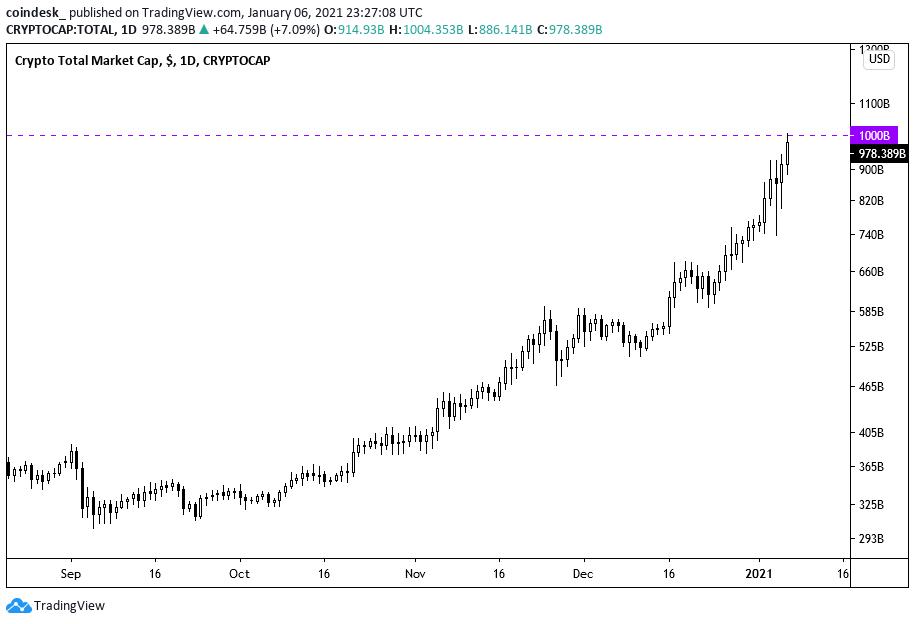 Cryptocurrency market cap apie auto surf for bitcoins