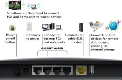 Netgear's WNDR 3800 with ReadySHARE, the roll-your-own cloud service