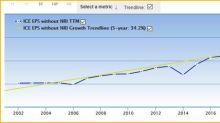 3 Stocks Growing Their Earnings Fast
