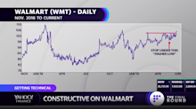 Getting technical: SPY at critical resistance; Walmart's breakout; on the spot with Spotify