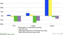 How Moat Indexes Have Performed Recently