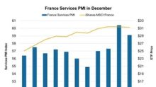 How Did France's Services PMI Look in December 2017?