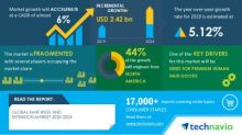 Hair Wigs and Extension Market Analysis Highlights the Impact of COVID-19 (2020-2024) | Need for Premium Human Hair Goods to Boost the Market Growth | Technavio