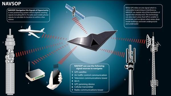 BAE Systems' NAVSOP does positioning without GPS, makes sure the only jammin' going on is yours