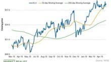 Analyzing XLU's Chart Indicators and Short Interest