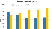 GILD or ABBV: Which Is Expected to Report Faster Revenue Growth?