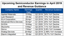 Investors Brace for Big Declines in Q1 Semiconductor Earnings