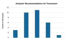 Eight Target Price Revisions for Transocean